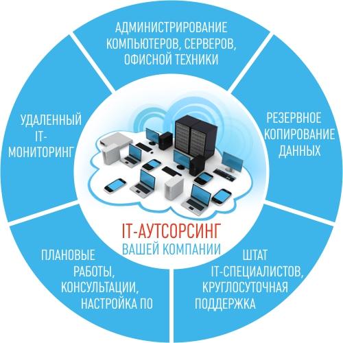 IT-autsorsing.png